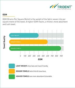 trident towel gsm details